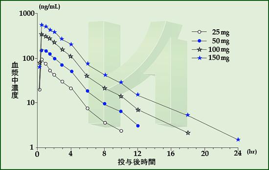 カマグラの最高血漿中濃度と半減期のグラフ