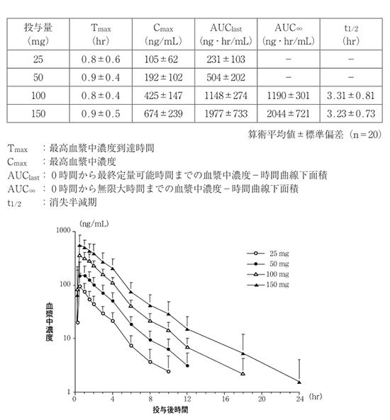 ゼネグラ100mgの効果を最高血漿中濃度から考える。消失半減期も詳しく記載